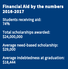 Financial Aid by the numbers 2016-2017