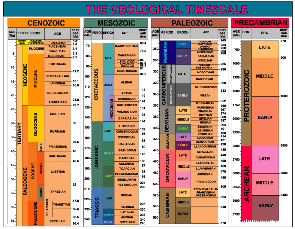 detailed geologic time scale pdf