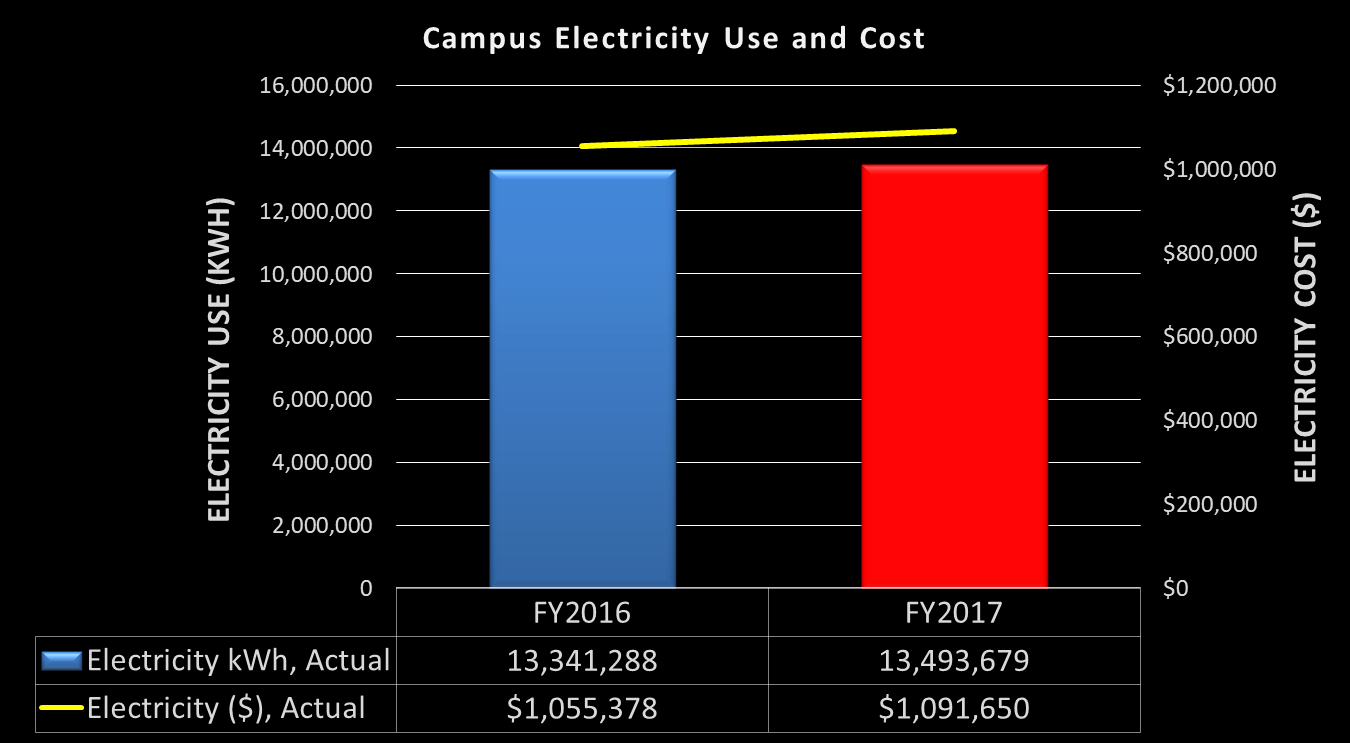 Campus Electricity Use FY16-FY17