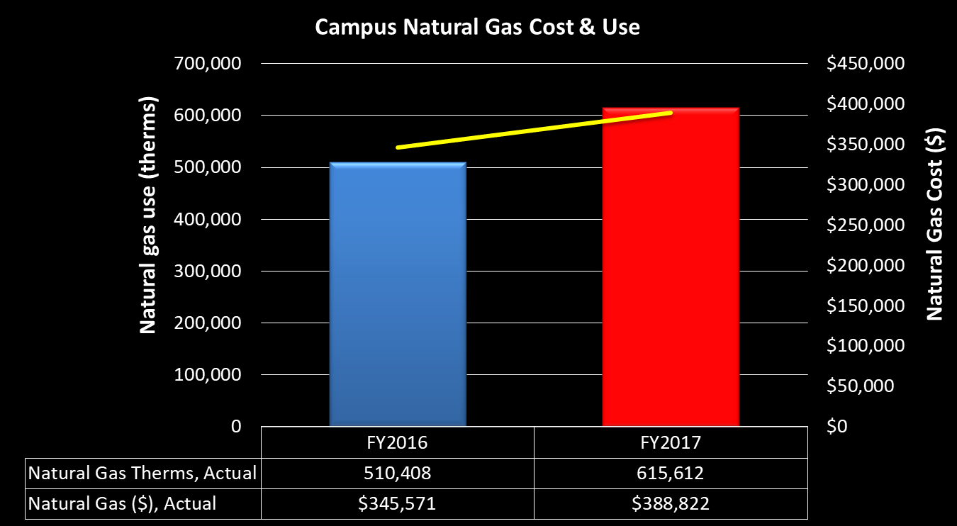 Natural Gas Use at Whitman College