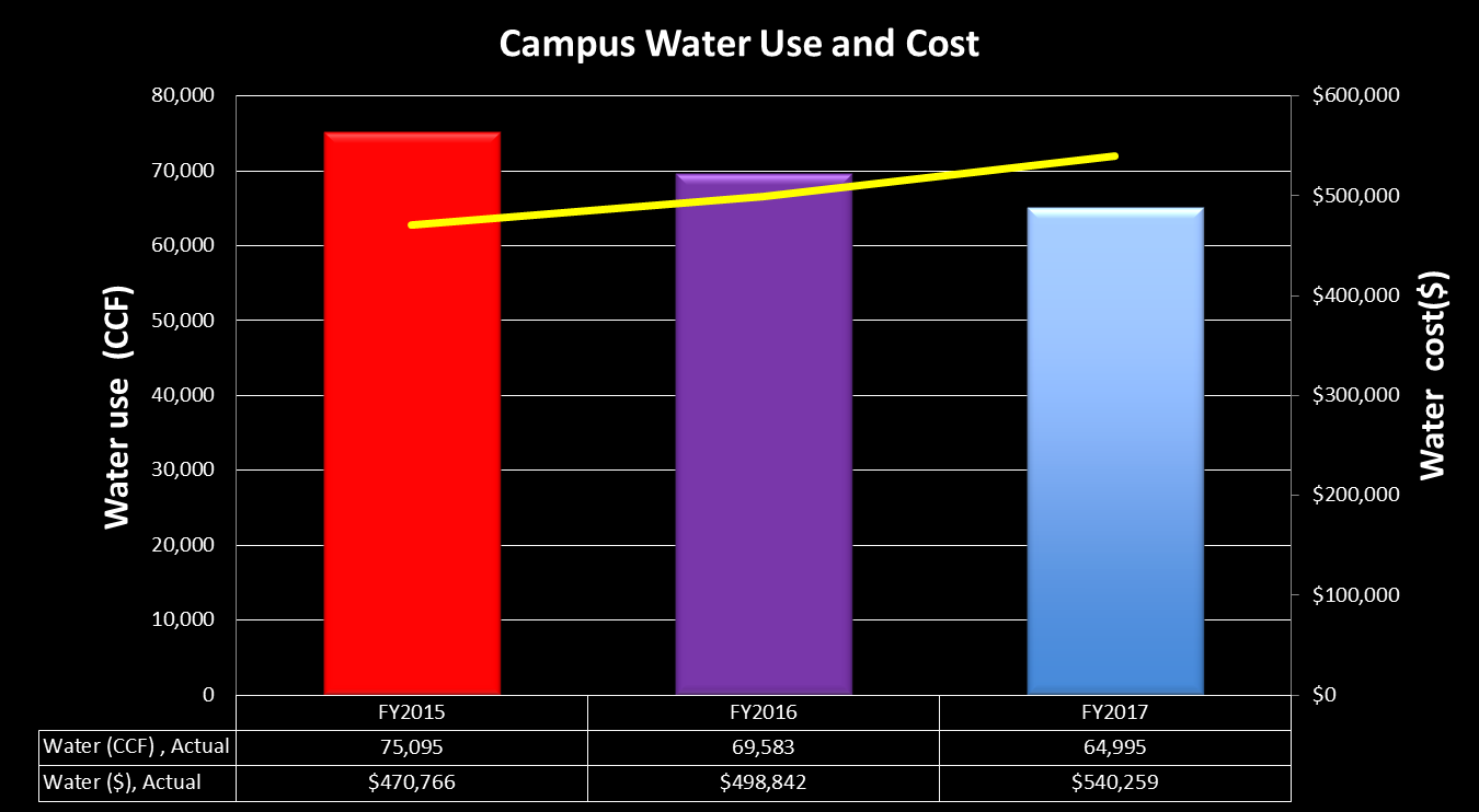 Water Use at Whitman