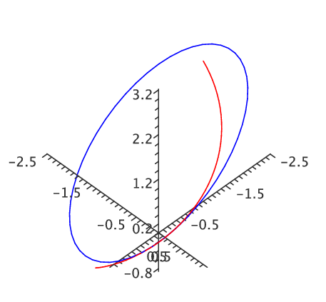 13 3 Arc length and curvature