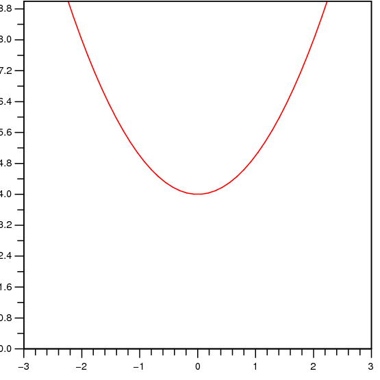 14 3 Partial Differentiation