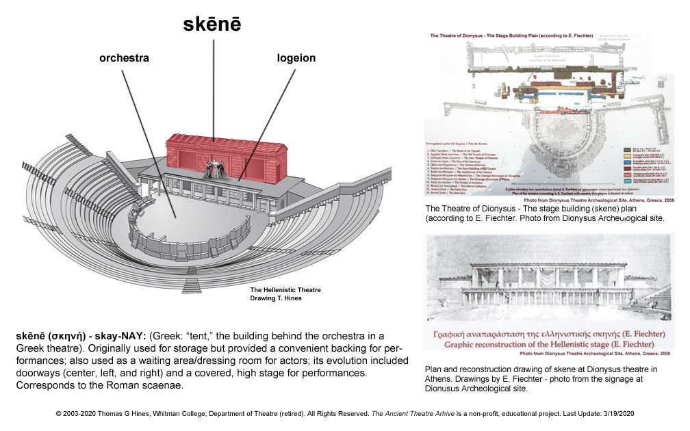 In Hellenistic Theatres Such As Priene The Proskenion Described High Stage Logeion Skenes Side Stages Paraskenia And Logeions